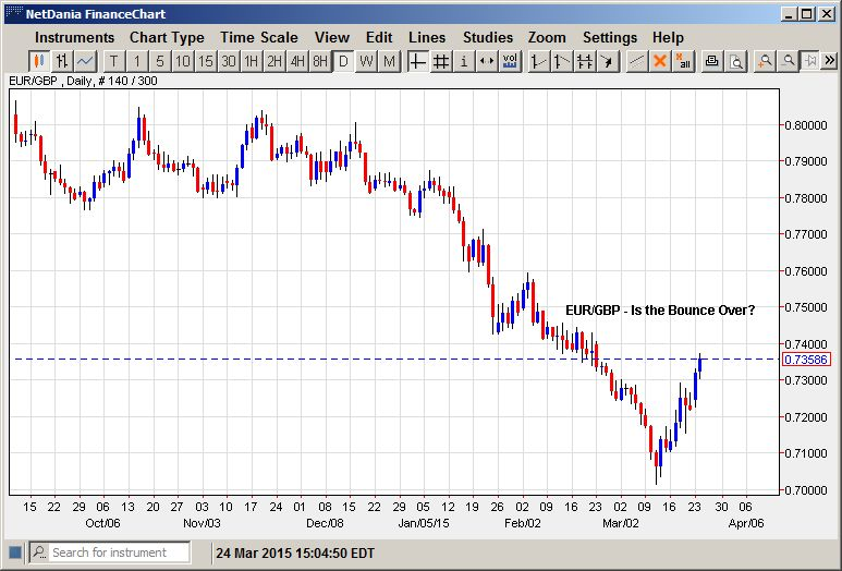 EUR/GBP – Is the Bounce Over?