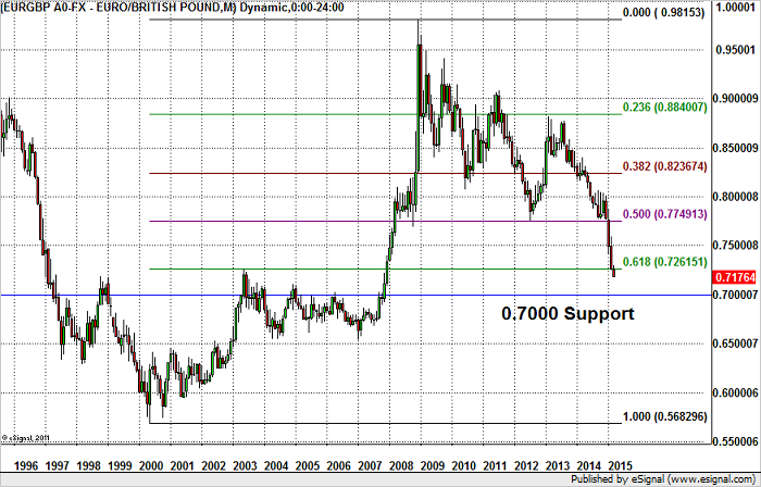 EUR/GBP – No Support Until 70 Cents