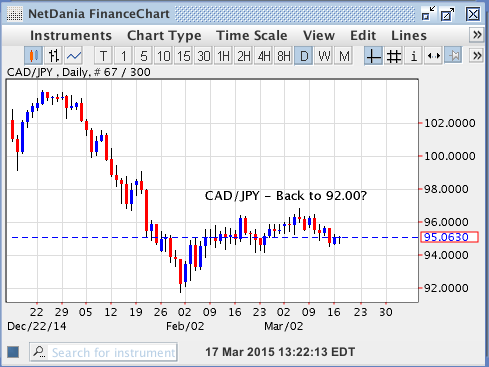 CAD/JPY – Back to 92.00?