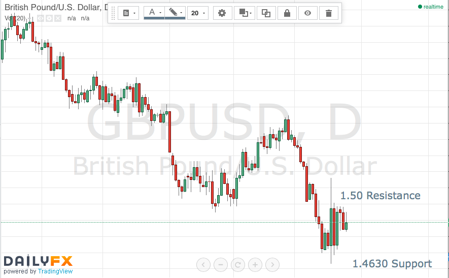 Will 1.50 GBP/USD Cap Hold?