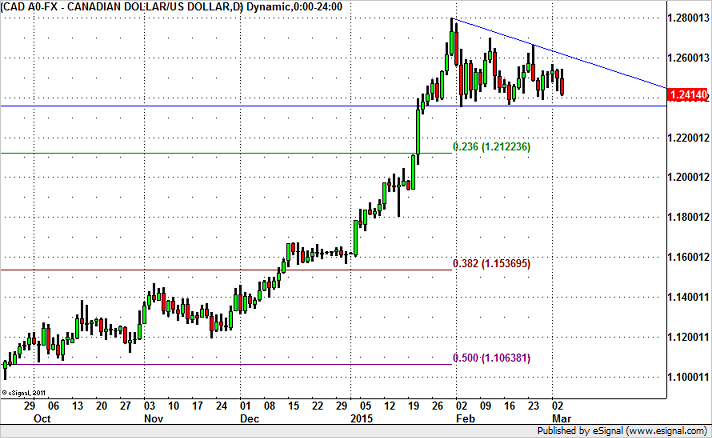 USD/CAD Headed for Fresh 1 Month Lows