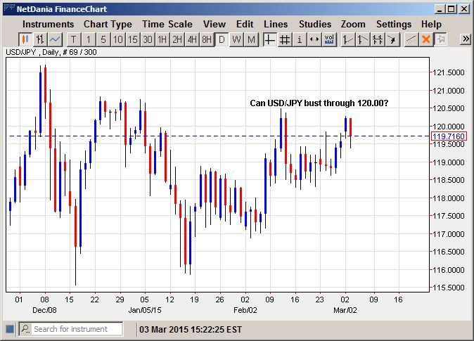 Can USD/JPY Bust Through 120.00?