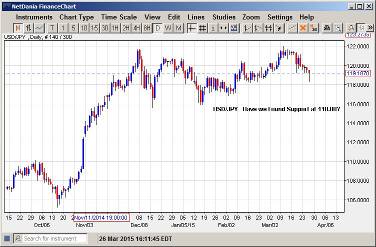 USD/JPY – Have We Found Support at 118.00?