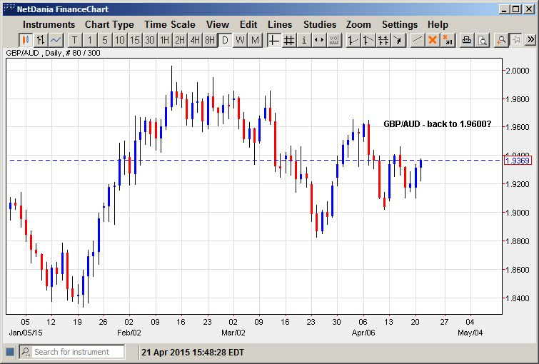 GBP/AUD – Back to 1.9600?