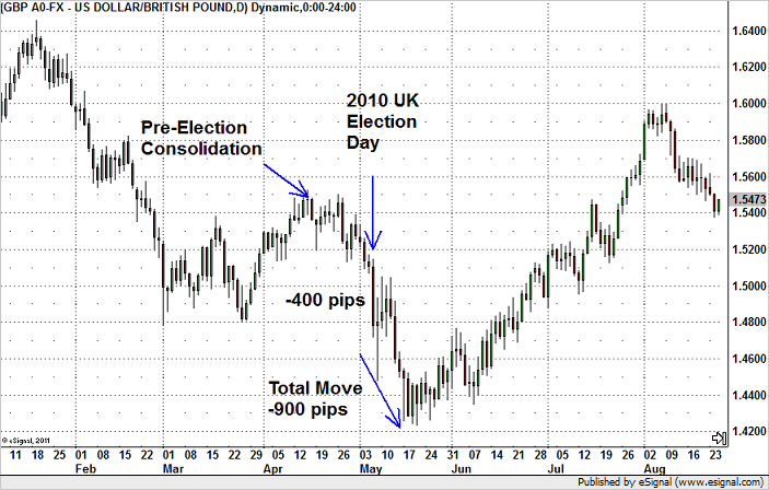 GBP/USD 2010 Election Chart