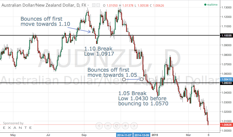 Will AUD/NZD Bounce Off Parity?