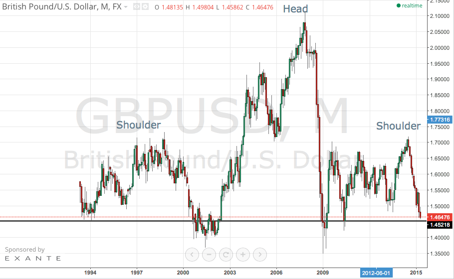 GBP/USD – Major Monthly H&S Pattern
