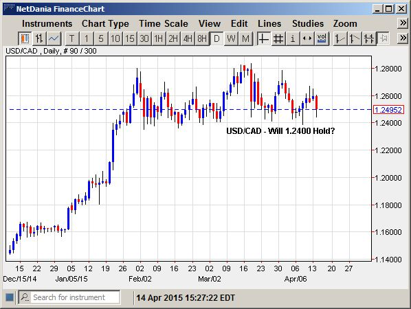 USD/CAD – Will 1.2400 Hold?