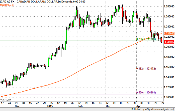 USD/CAD – High Probability Move to 1.20
