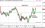 GBP/USD – Triple Top or Cup and Handle?