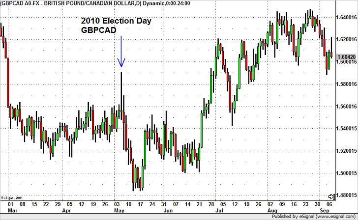 GBP/CAD – Best Pair to Trade the U.K. Election