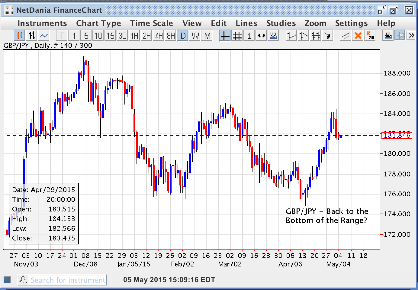 GBP/JPY Back to the Bottom of the Range?