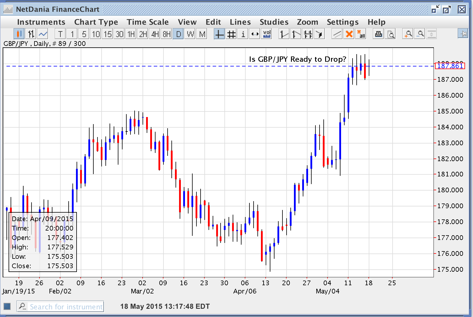 Is GBP/JPY Ready To Drop?