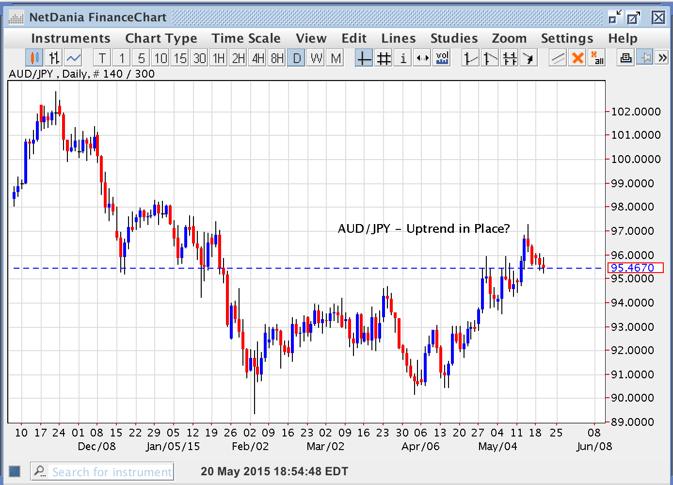 AUD/JPY – Uptrend in Place?