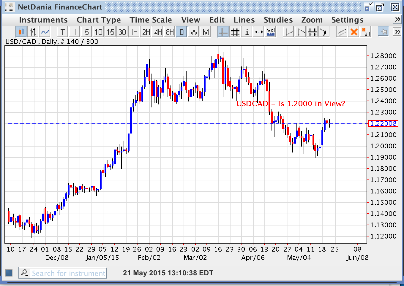 USD/CAD – Is 1.2000 in View?