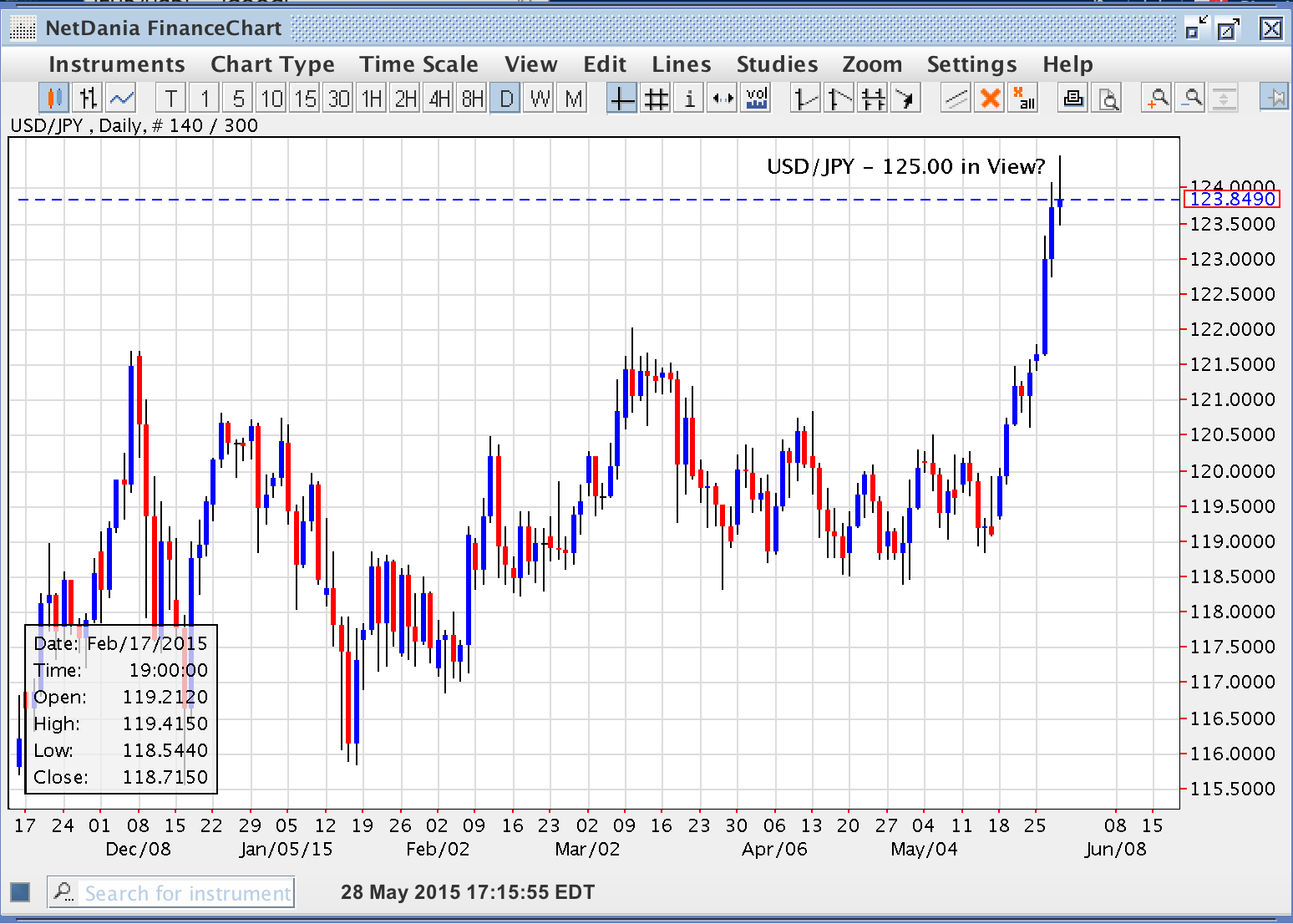 USD/JPY – 125.00 in View?