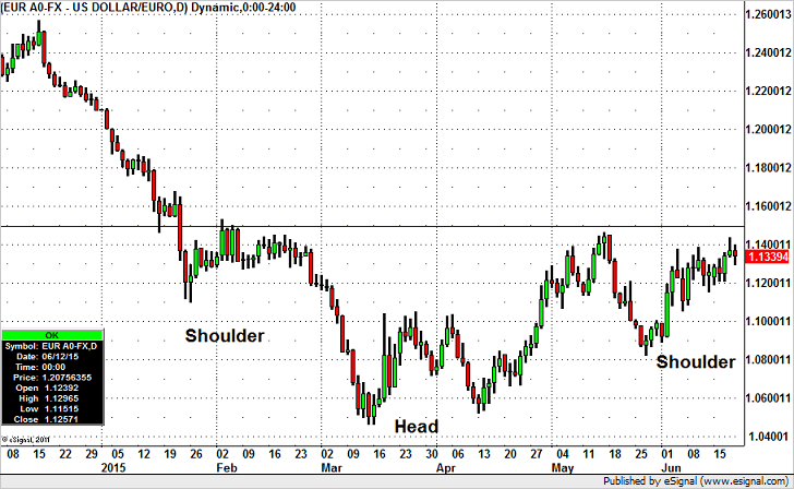 Euro – Major Reverse Head and Shoulders