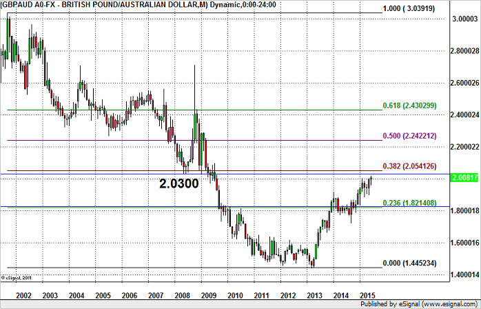 GBP/AUD Could Hit 2.05