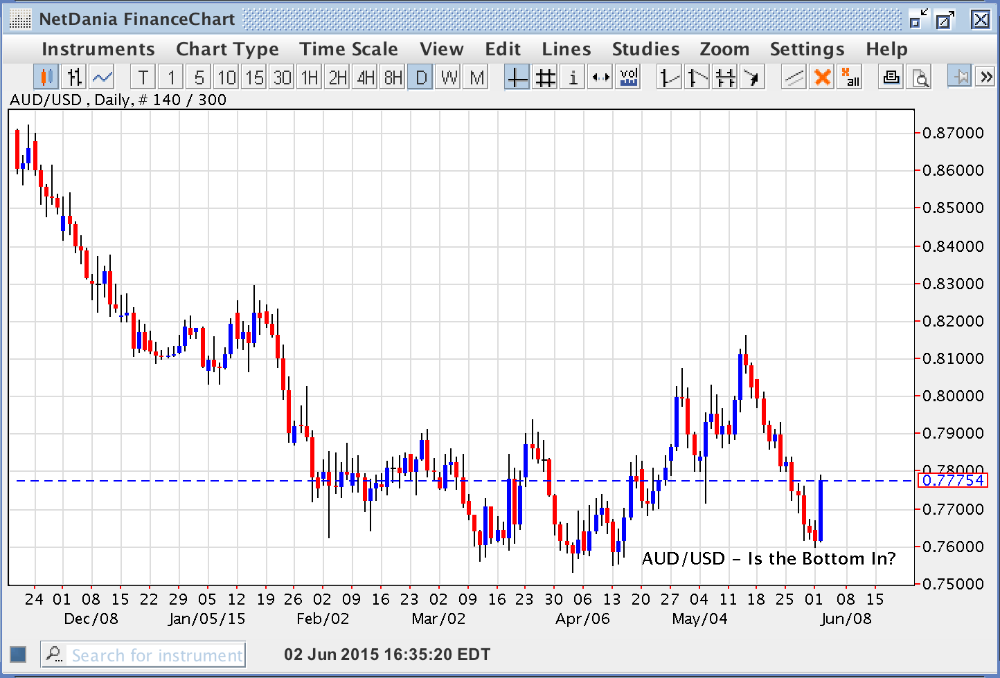 AUD/USD – Bottom in Place?