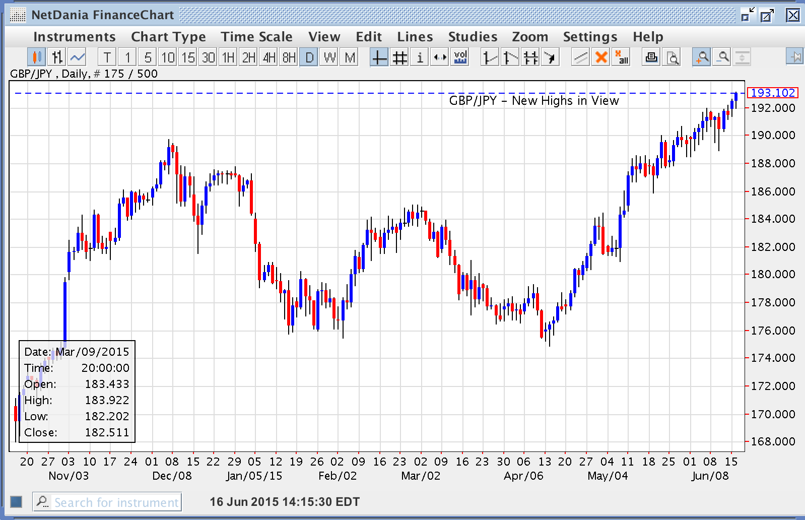 GBP/JPY – New Highs in View
