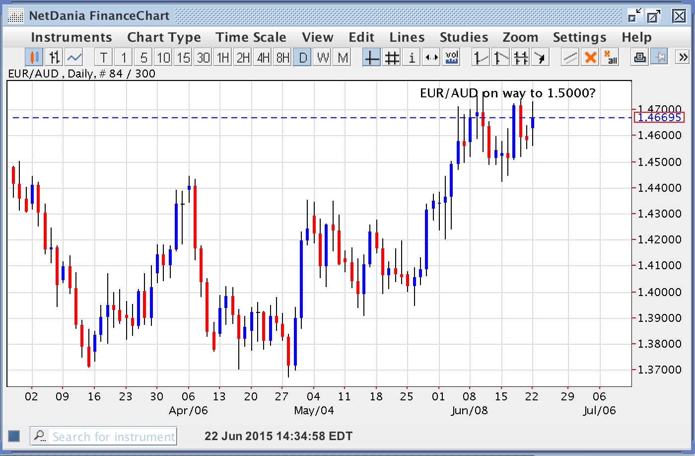 EUR/AUD – On the Way to 1.5000?