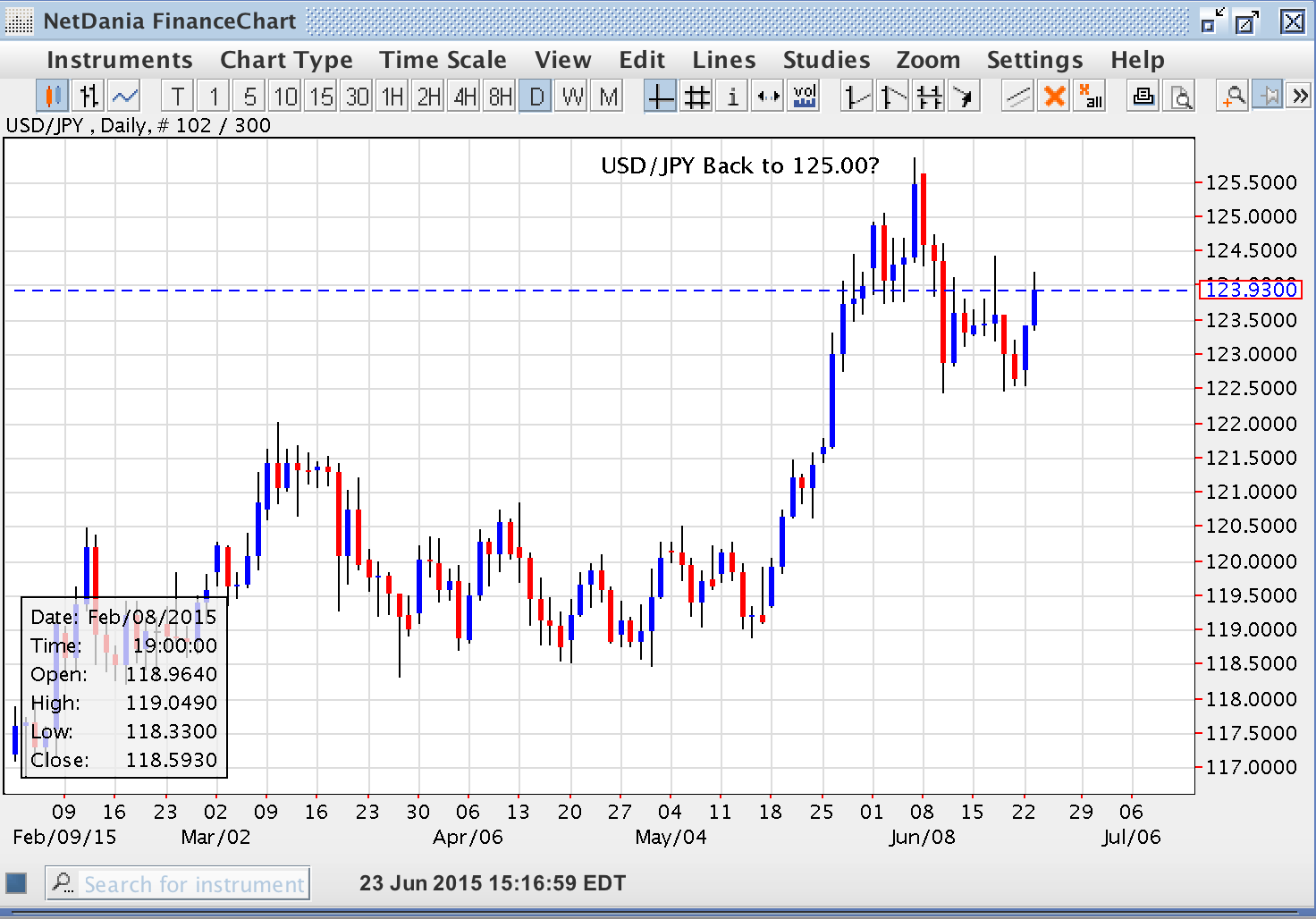 USD/JPY – Back to 125.00?