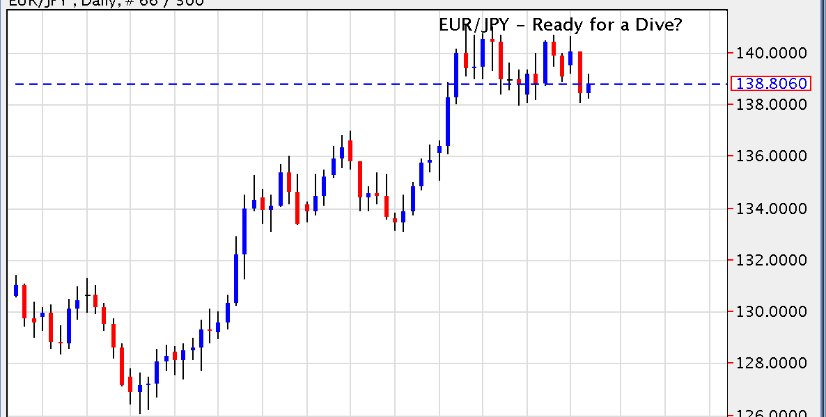 EUR/JPY – Ready for a Dive?