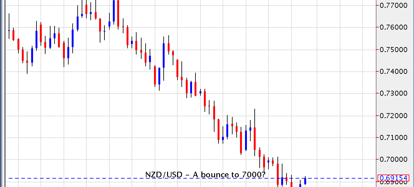 NZD/USD – A Bounce to 7000?
