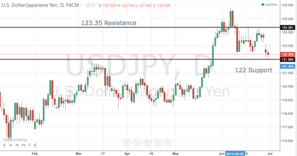 USD/JPY Outlook and Levels
