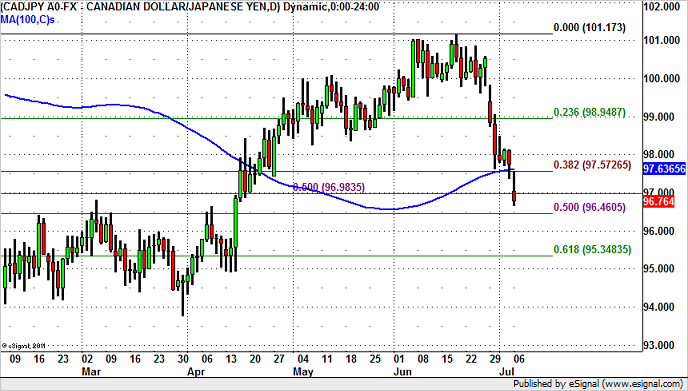 CAD/JPY Breaks 3 Key Support Levels
