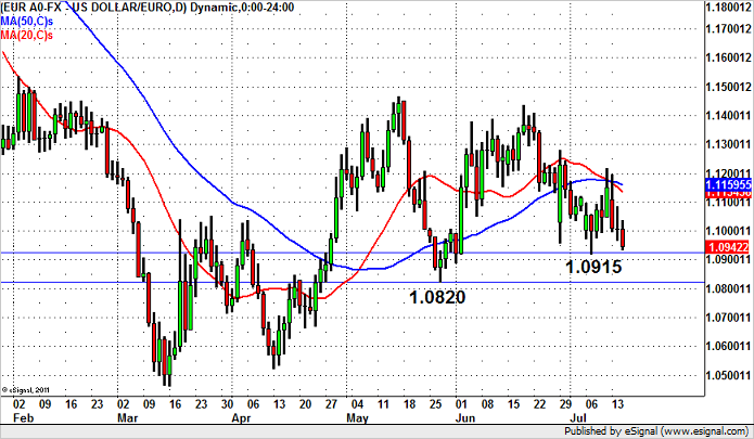 EUR/USD Should Fall to 1 Month Lows