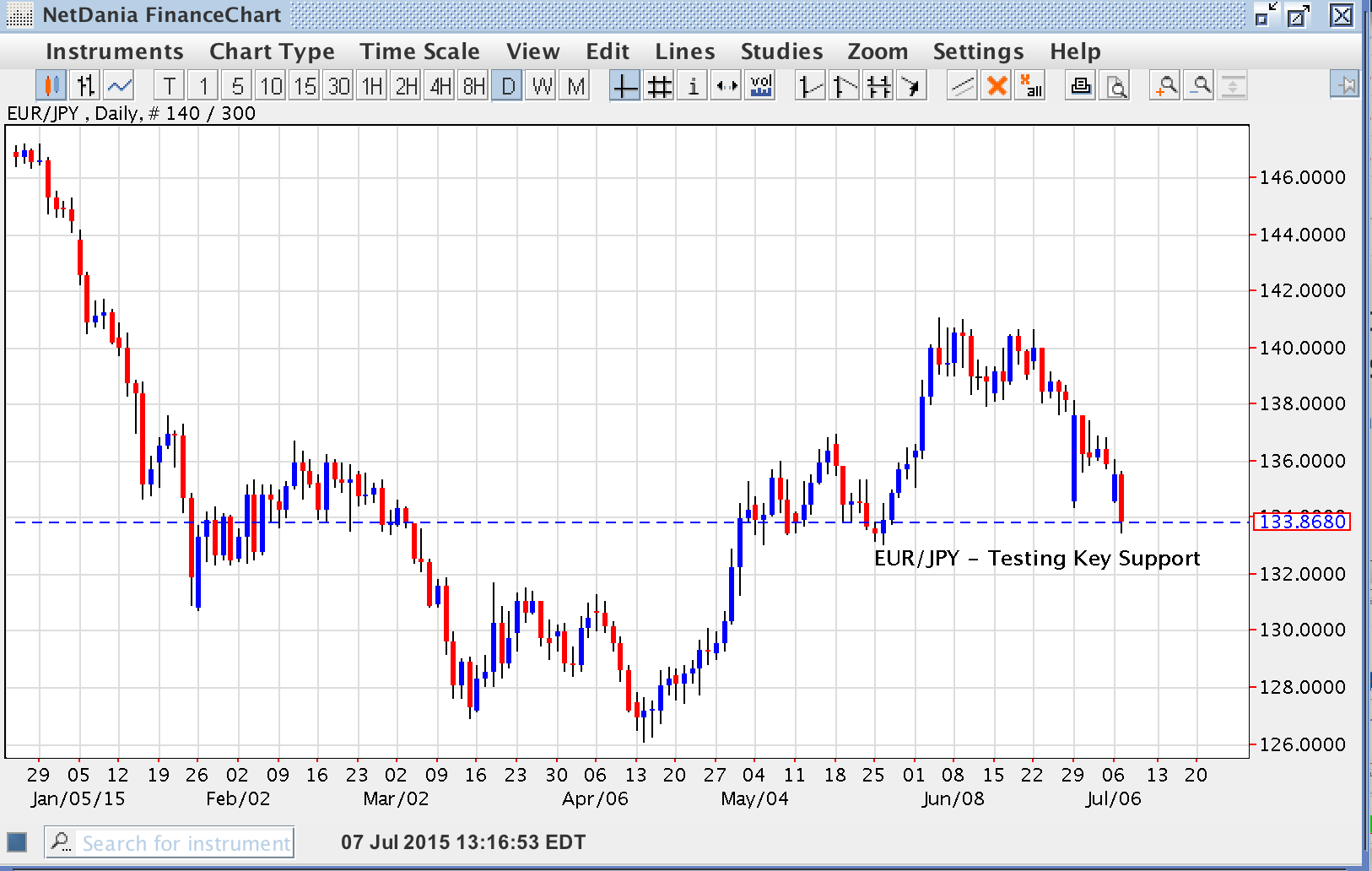 EUR/JPY – Testing Key Support