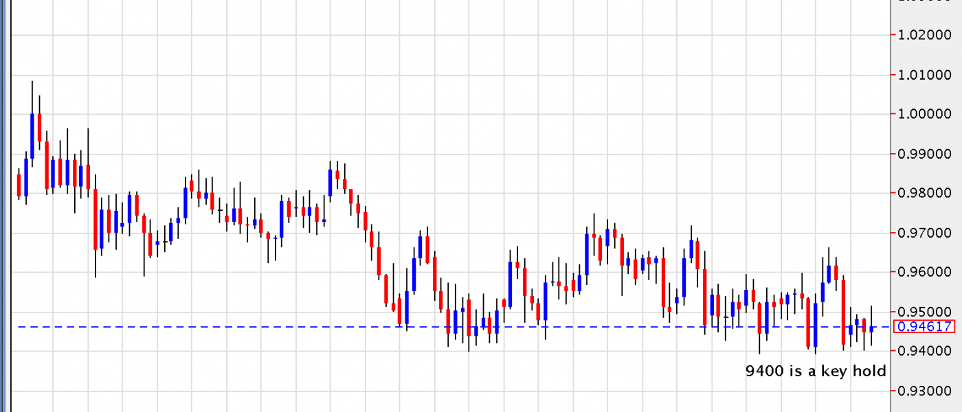 AUD/CAD – 9400 is a Key Hold