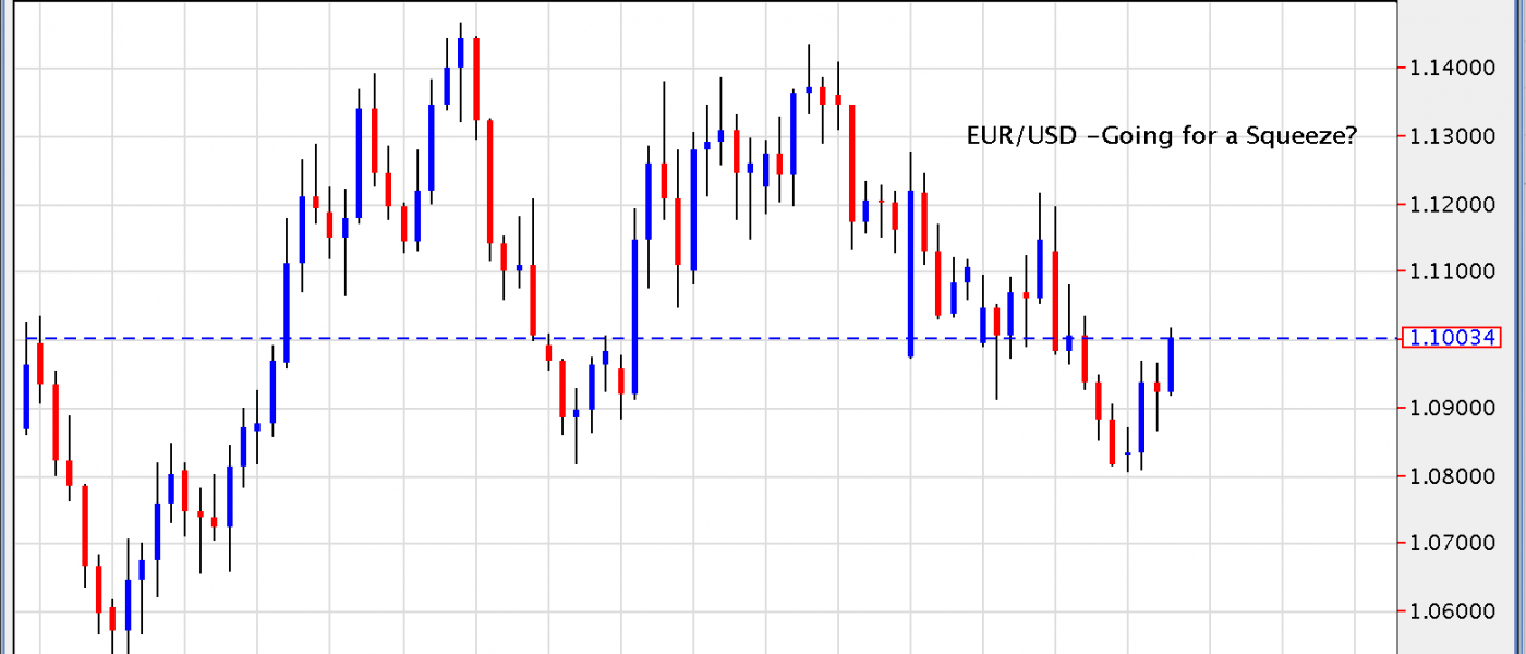 EUR- Going for  a Squeeze