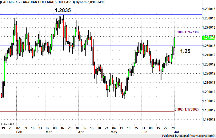 USD/CAD – How High Can it Rise?