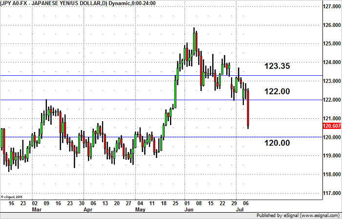 USD/JPY Should Stabilize Above 120