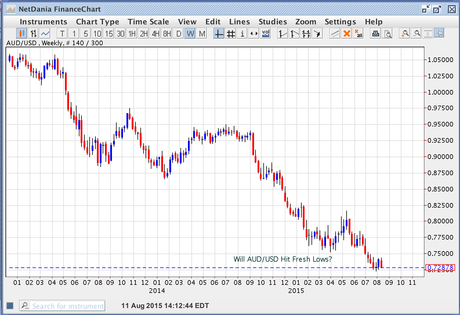Will AUD/USD Hit Fresh Lows?