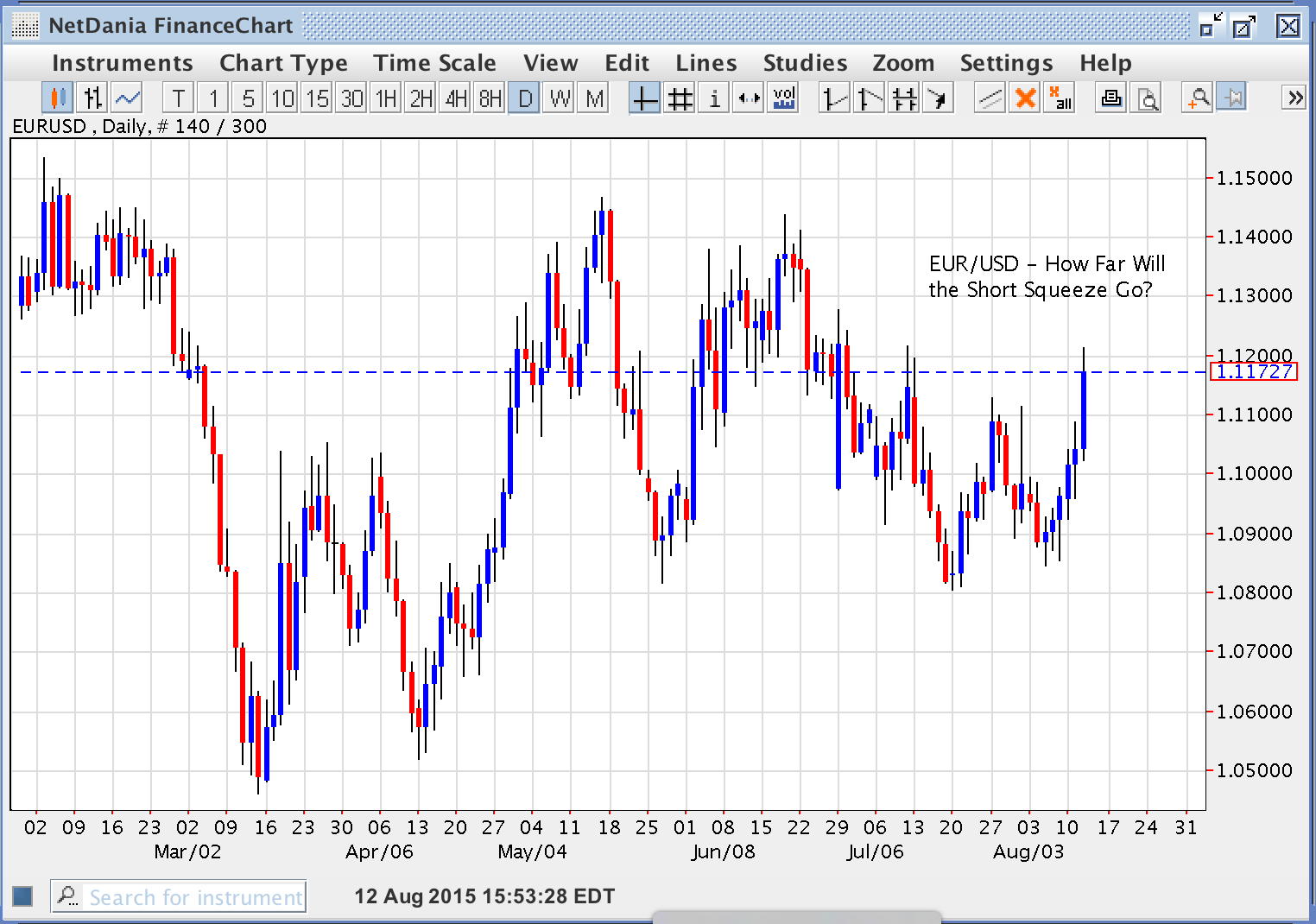 EUR/USD – How Far Will The Short Squeeze Go?