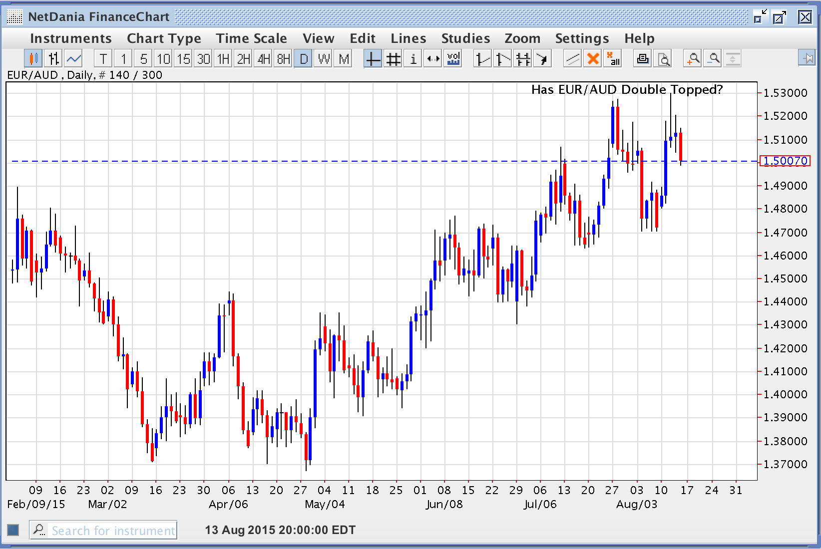 Has EUR/AUD Double Topped?