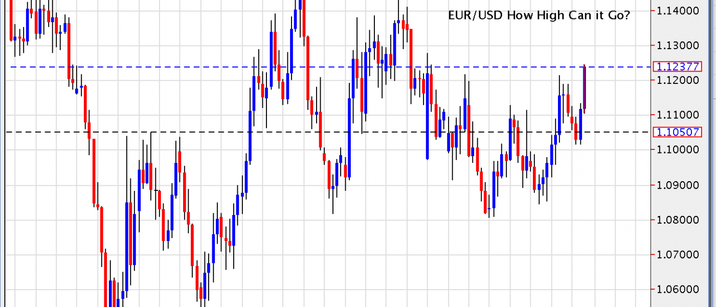 EUR/USD – How High Can it Go?