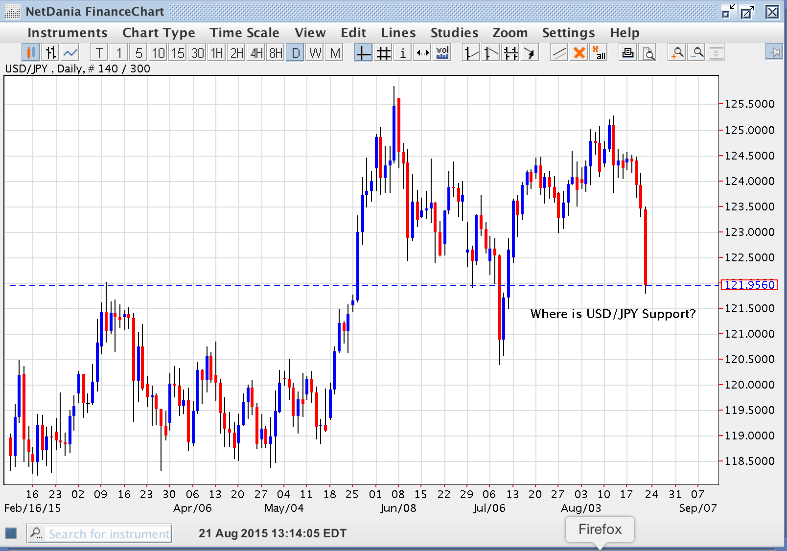 Where Will USD/JPY Find Support?