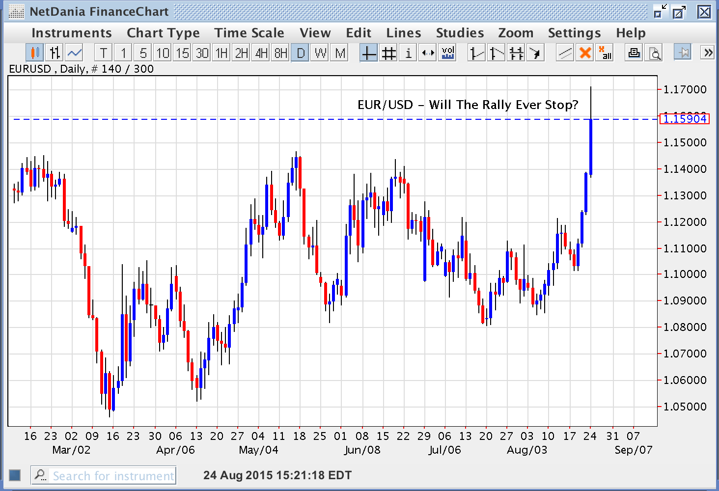 EUR/USD – Will The Rally Ever Stop?