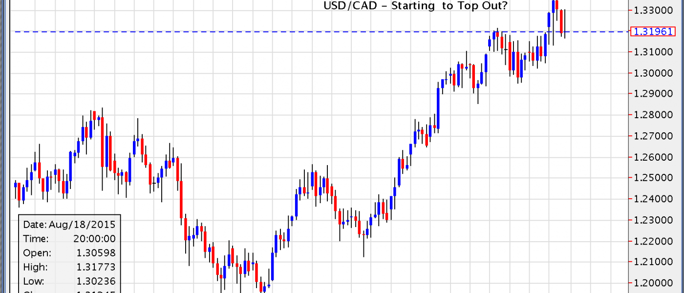 USD/CAD – Starting to Top Out?
