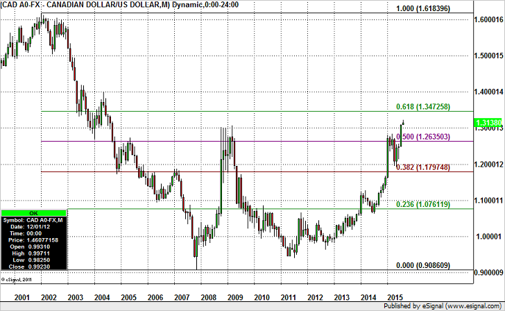 USDCAD Headed to 1.35?