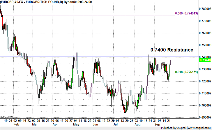 EUR/GBP Set for Failure at 74 Cents