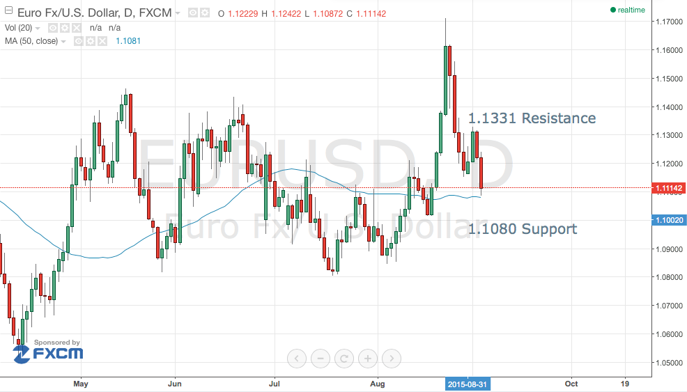 EUR/USD Headed for 1.10 – Keep Selling the Rally