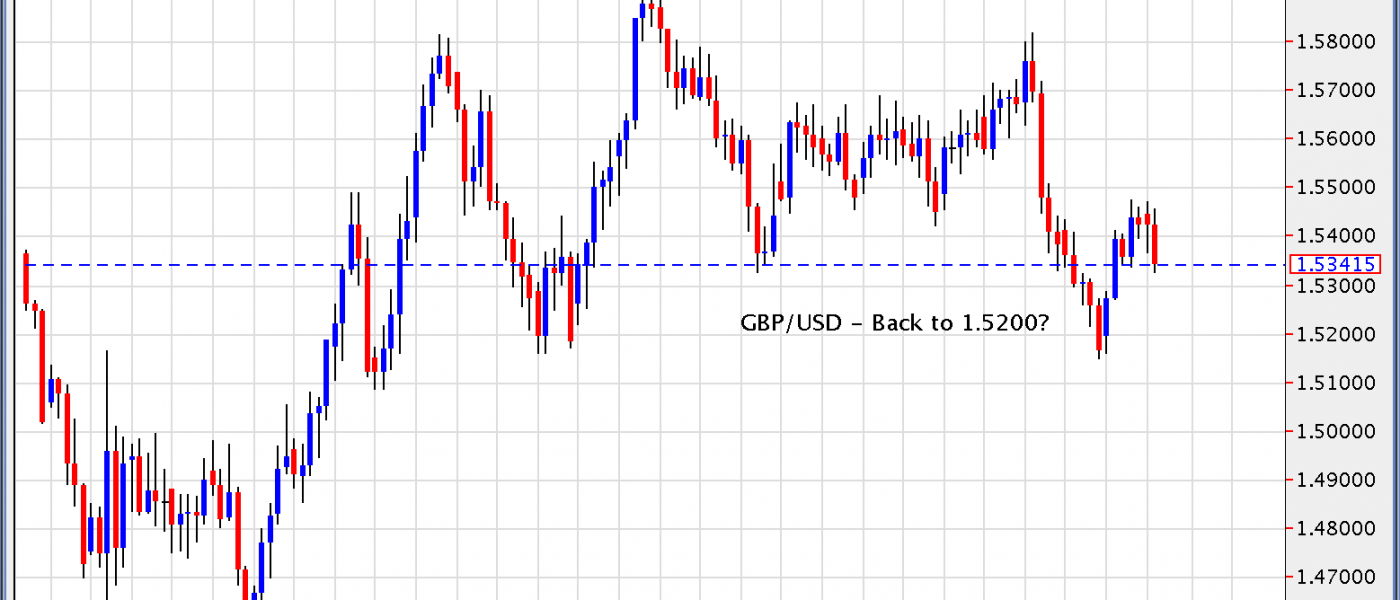 GBP/USD – Back to 1.5200?