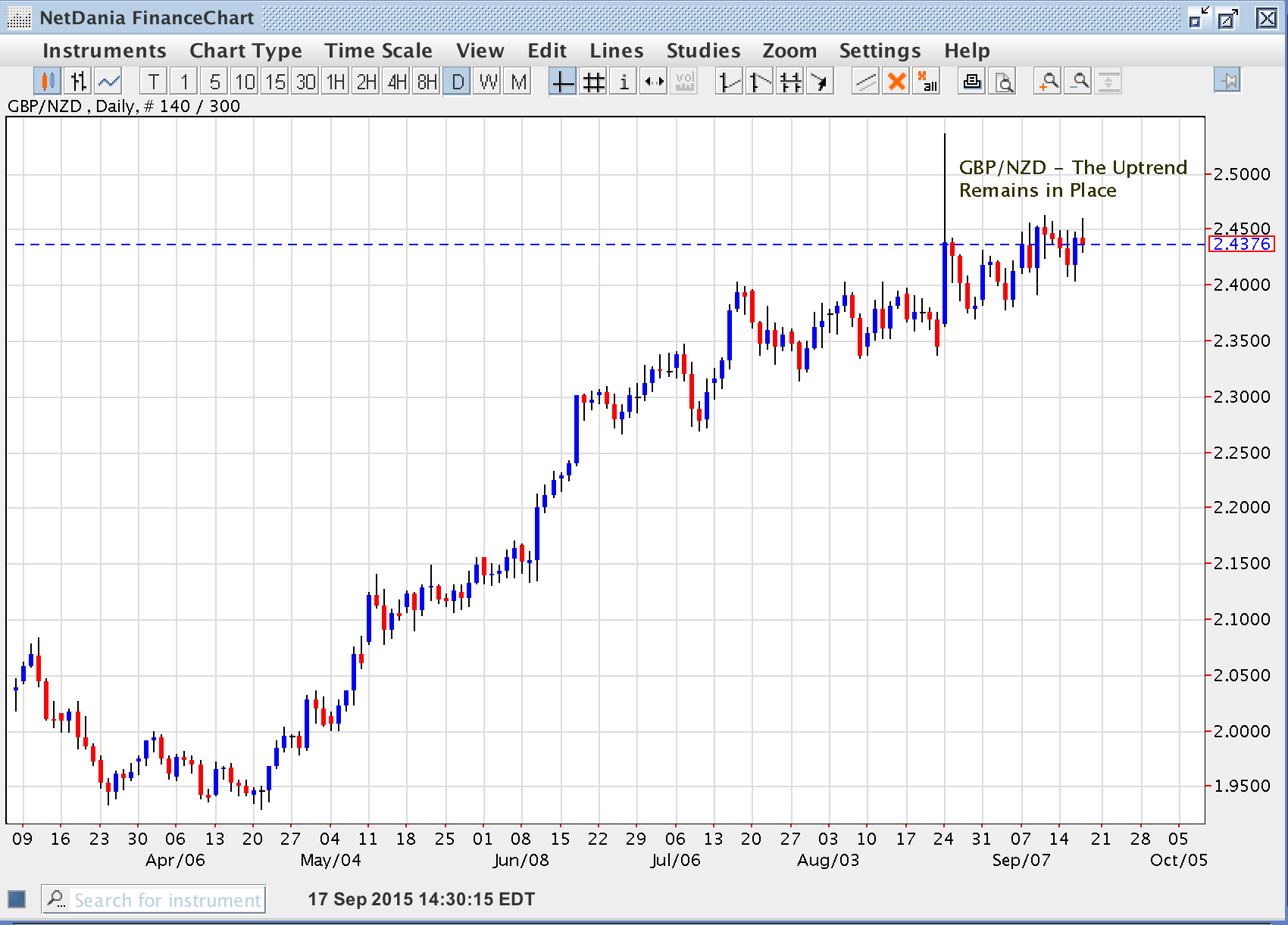 GBP/NZD The Uptrend Remains in Place