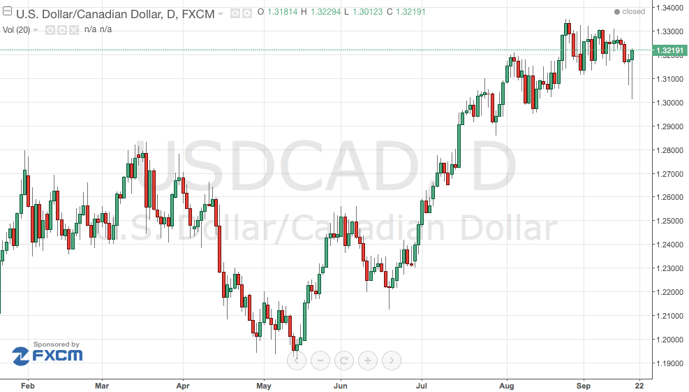 USD/CAD Reversal – Are We Worried?