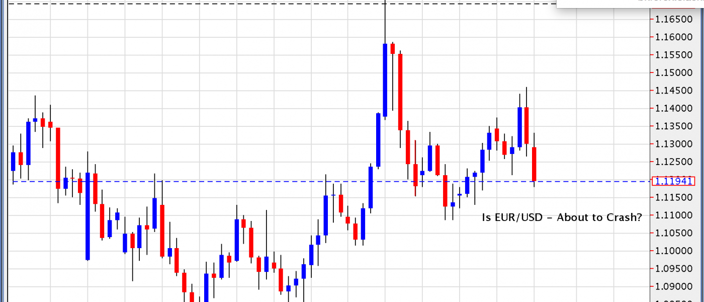 Is EUR/USD About to Crash?